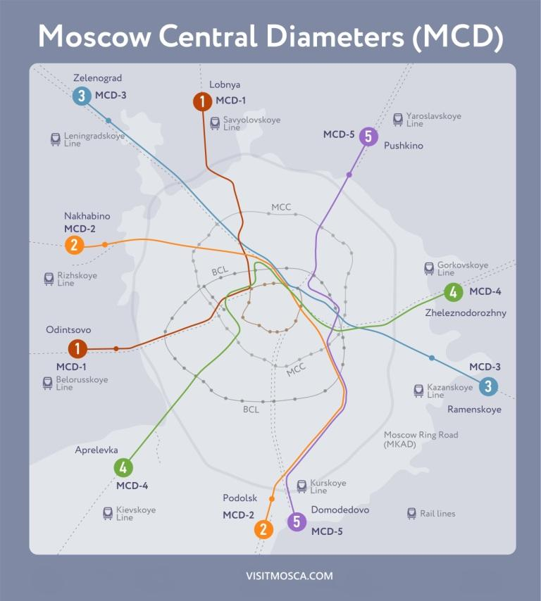 Moscow Central Diameters